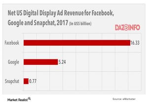 uploads///net us digital ad revenue for facebook google snapchat