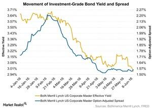 uploads/2016/06/Movement-of-Investment-Grade-Bond-Yield-and-Spread-2016-06-14-1.jpg