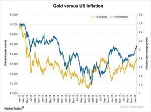 uploads/2018/02/Gold-versus-US-Inflation-2018-01-30-1.jpg