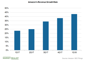 uploads/2018/05/amazon-revenue-growth-rate-1.png