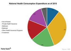 uploads/2017/04/National-Health-Expenditure-as-of-2015-2017-04-11-1.jpg