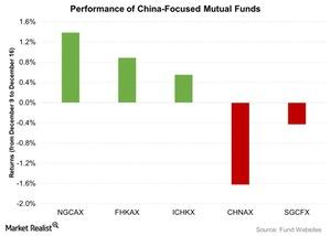 uploads/2015/12/Performance-of-China-Focused-Mutual-Funds-2015-12-181.jpg