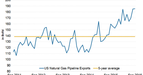 uploads/2016/12/us-pipeline-exports-1.png