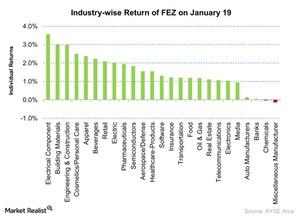 uploads/2016/01/Industry-wise-Return-of-FEZ-on-January-19-2016-01-201.jpg