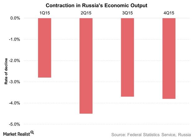 uploads///Contraction in Russias Economic Output
