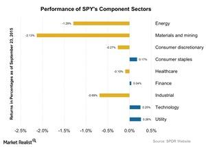 uploads/2015/09/Performance-of-SPYs-Component-Sectors-2015-09-241.jpg