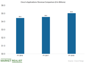 uploads/2019/05/cisco-applications-sales-1.png