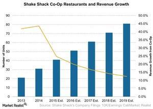 uploads///Shake Shack Co Op Restaurants and Revenue Growth