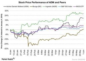 uploads/2016/06/Stock-Price-Performance-of-ADM-and-Peers-2016-06-02-1.jpg