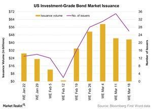uploads/2016/03/US-Investment-Grade-Bond-Market-Issuance-2016-03-221.jpg