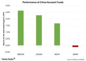 uploads/2016/08/Performance-of-China-focused-Funds-2016-08-08-1.jpg