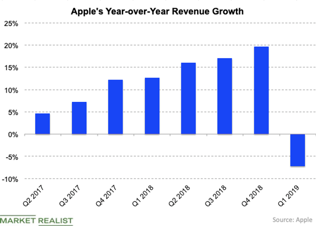 uploads///AAPL rev growth Q
