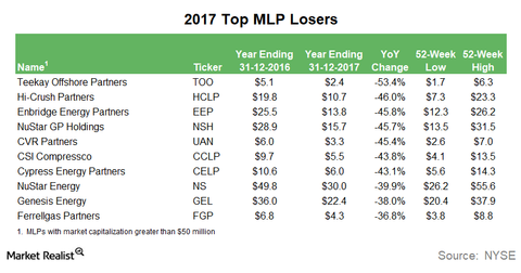 uploads/2018/01/Top-losers-1.png
