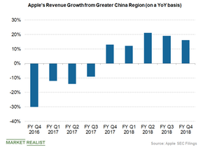 uploads/2019/01/apples-revenue-from-greater-china-1.png
