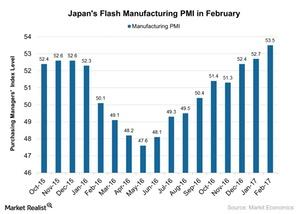 uploads/2017/02/Japans-Flash-Manufacturing-PMI-in-February-2017-02-27-1.jpg