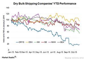 uploads/2015/10/Dry-bulk-performance1.png