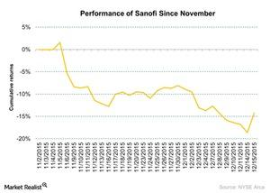 uploads/2015/12/Performance-of-Sanofi-Since-November-2015-12-161.jpg