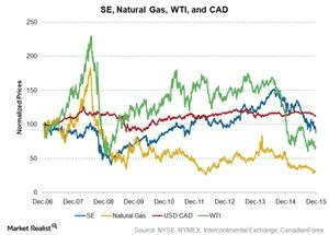 uploads/2015/12/se-natural-gas-wti-cad1.jpg