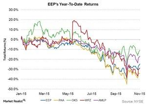 uploads///eeps year to date returns