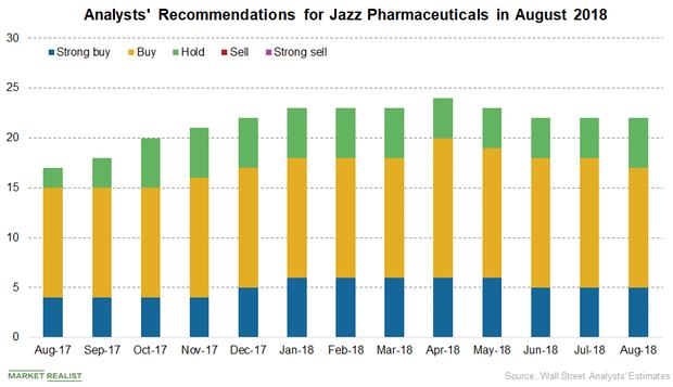 uploads///Jazz analysts