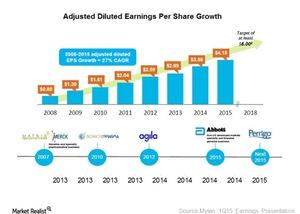 uploads/2015/05/EPS-growth1.jpg
