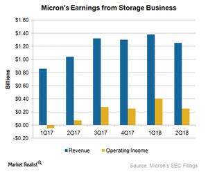 uploads/2018/03/A12_Semiconductors_MU_SBU-earnings-2Q18-1.png
