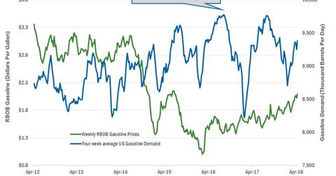 uploads/2018/04/Gasoline-demand-4-1.png