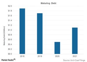 uploads///Part  maturing debt