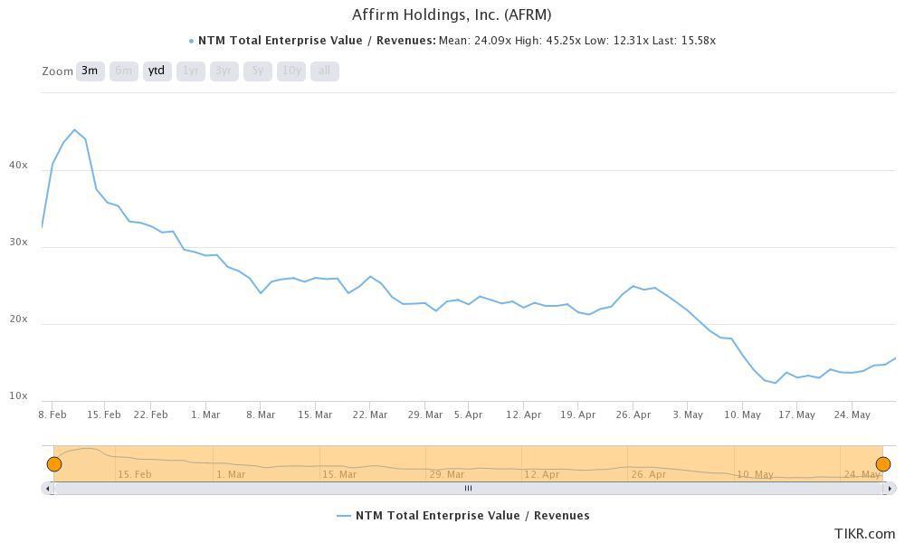 sofi versus affirm valuation