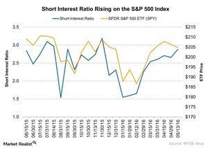 uploads/2016/06/Short-Interest-Ratio-Rising-on-the-SP-500-Index-2016-06-03-1.jpg