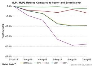uploads/2015/08/mlpi-mlpl-returns-compared-to-sector-and-broad-market1.jpg