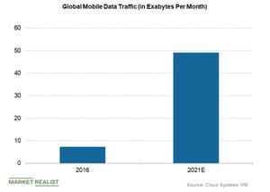 uploads/2018/06/Global-mobile-data-traffic-1-1.png