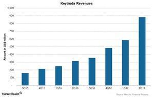 uploads///Chart  Keytruda Revenues
