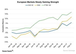uploads///European Markets Slowly Gaining Strenght
