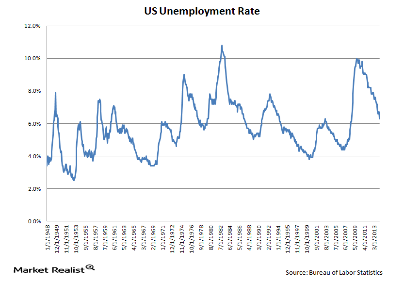 uploads///Unemployment rate LT
