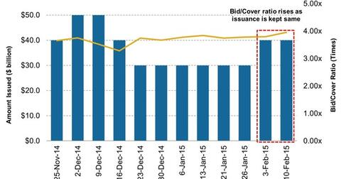 uploads/2015/02/4-Week-Treasury-Bill-Issuance-versus-Bid-Cover-Ratio21.jpg