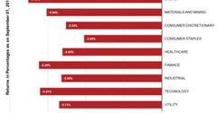 uploads///Sector Performances of SPYs Component Sectors