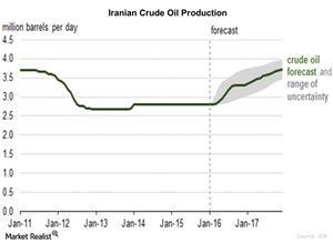 uploads/2016/01/Iranian-Crude-Oil-Production1.jpg