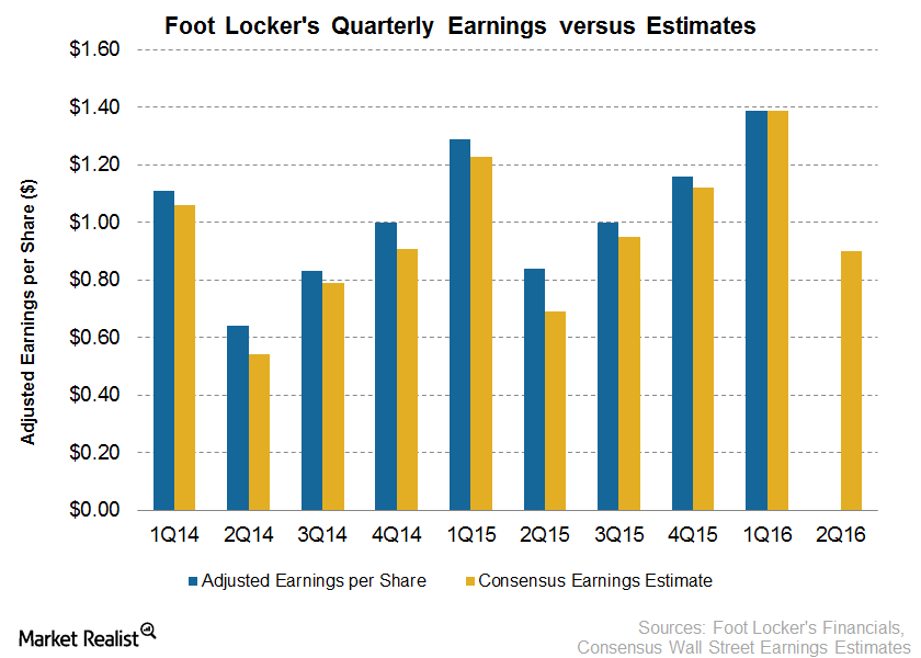 uploads///earnings