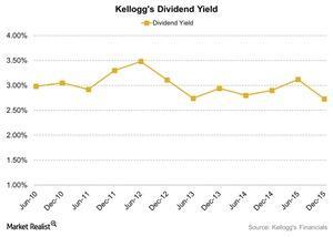 uploads/2016/05/Kelloggs-Dividend-Yield-2016-04-281.jpg