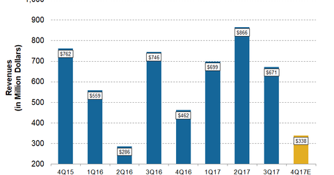 uploads/2018/01/CNX-4Q17-Pre-Revenue2-1.png