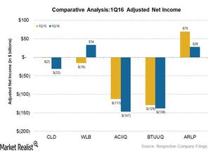 uploads///adjusted net income