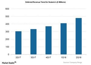 uploads///NTNX_Deferred revenue