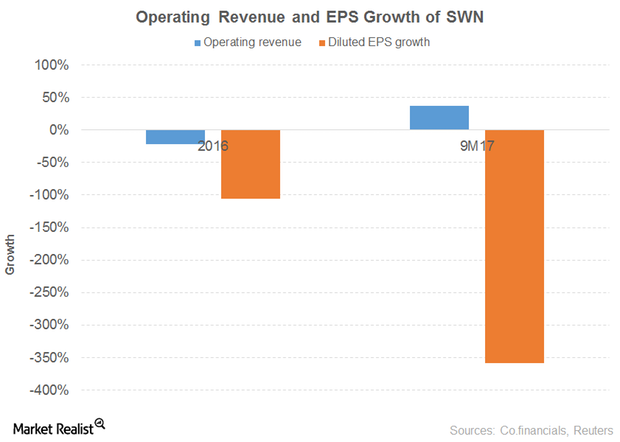 uploads///OP REV EPS GROWTH SWN