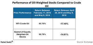uploads///oil weighted stock with crude oil
