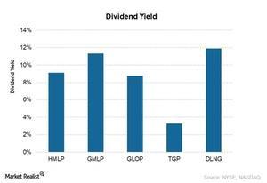 uploads/2017/08/Dividend-yield-2.jpg