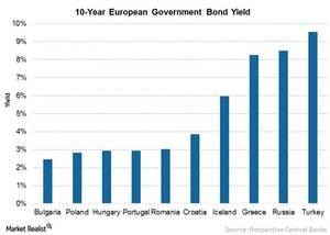 uploads/2016/08/2-Euro-Yield-1.png