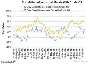 uploads/2016/04/Correlation-of-Industrial-Metals-With-Crude-Oil-2016-04-261.jpg