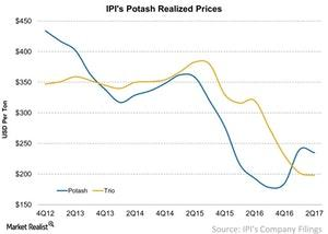 uploads///IPIs Potash Realized Prices