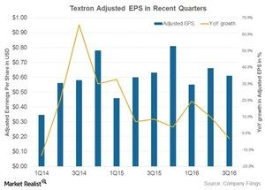 uploads/2016/10/textron-earnings-1.jpg